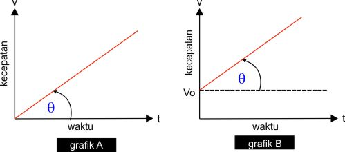 grafik hubungan kecepatan dan waktu GLBB