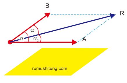 ilustrasi penjumlahan vektor