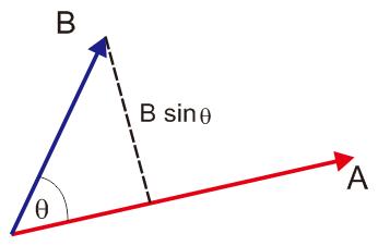 A dot B