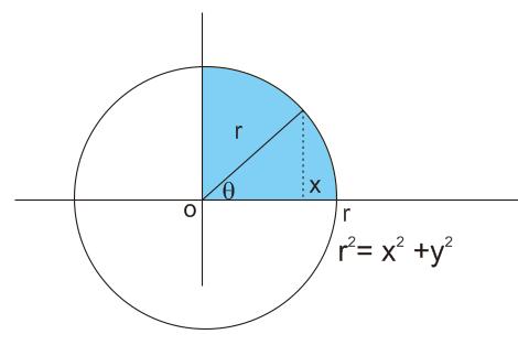 luas lingkaran dengan integral tentu