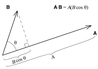 perkalian vektor titik