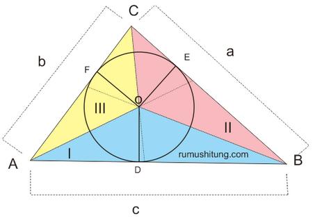 lingkaran dalam segitiga