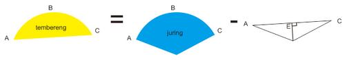 Mengenal Bagian Bagian Lingkaran