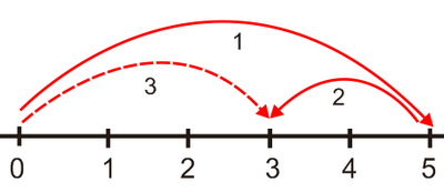 Bilangan bulat dan operasi matematikanya diagaram panah 1 bergerak ke arah kanan dari titik nol sebanyak 5 satuan sampai pada angka 5 dari angka lima diagram panah bilangan bulat 2 bergerak ccuart Choice Image