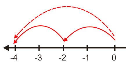 Bilangan bulat dan operasi matematikanya operasi pengurangan bilangan bulat ccuart Choice Image