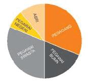 penyajian data dalam bentuk diagram lingkaran