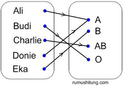 Relasi dan fungsi matematika kelas 8 smp contoh pemetaan ccuart Gallery