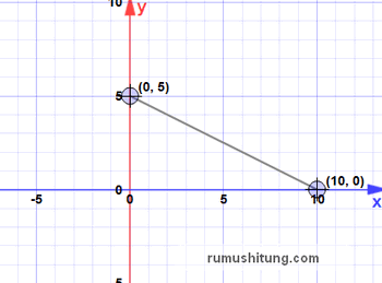 Persamaan garis lurus matematika smp kelas 8 menggambar persamaan garis lurus pada diagram kartesius ccuart Images