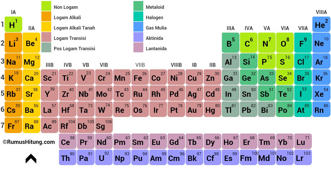 Tabel Unsur Kimia Lengkap