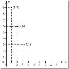 penyelesaian persamaan linier dua variabel