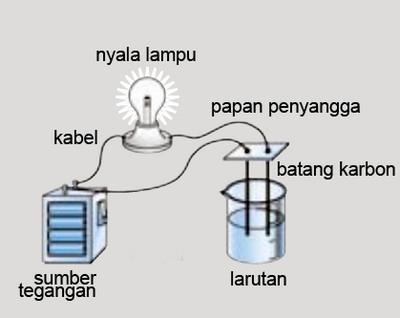 Larutan Elektrolit Dan Non Elektrolit Rumushitung Com