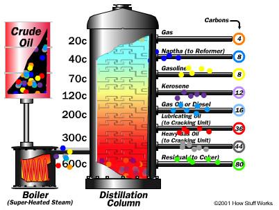 proses pengolahan minyak bumi destilasi fraksional