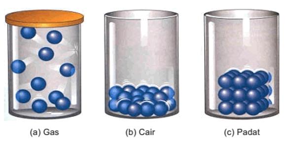 perbandingan zat padat cair dan gas