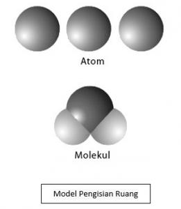 model pengisian ruang