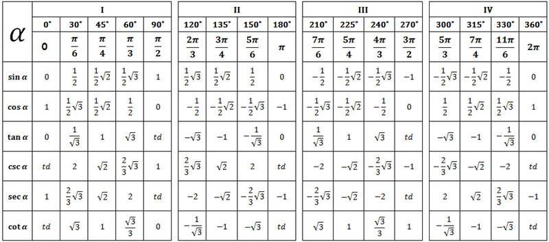 tabel sudut istimewa
