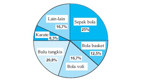 Diagaram lingkaran dan rumusnya rumushitung contoh soal diagram lingkaran ccuart Choice Image