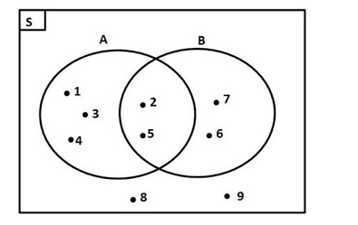 Mengenal diagram venn rumushitung hubungan antar 2 himpunan ccuart Gallery