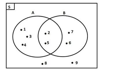 Diagram venn selol ink diagram venn ccuart Gallery