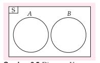 diagram venn saling lepas