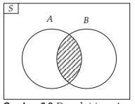 Mengenal diagram venn rumushitung irisan himpunan ccuart Images