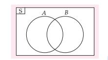 Mengenal diagram venn rumushitung digaram venn saling berhubungan ccuart Gallery