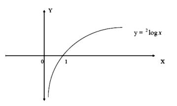 grafik fungsi logaritma