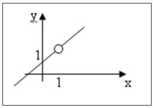 grafik limit fungsi aljabar